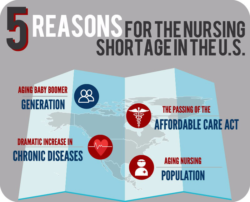 Why Nurses Are in Demand in the United States Right Now