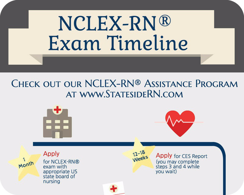 StatesideRN Brings You the NCLEX-RN®  Exam Timeline