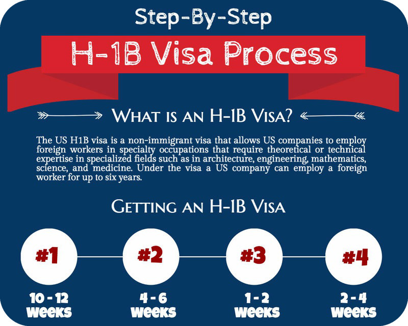 CareerKnacks Brings You the H-1B Visa Timeline